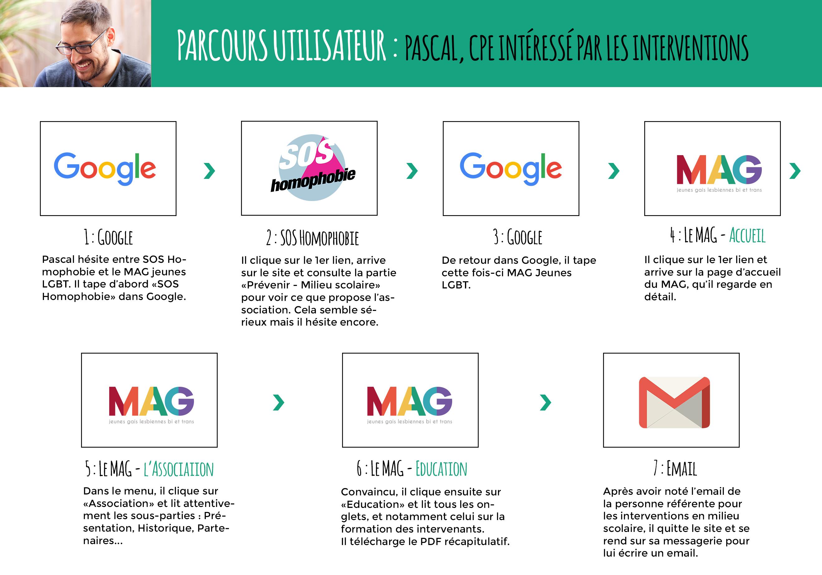 Parcours utilisateur Pascal