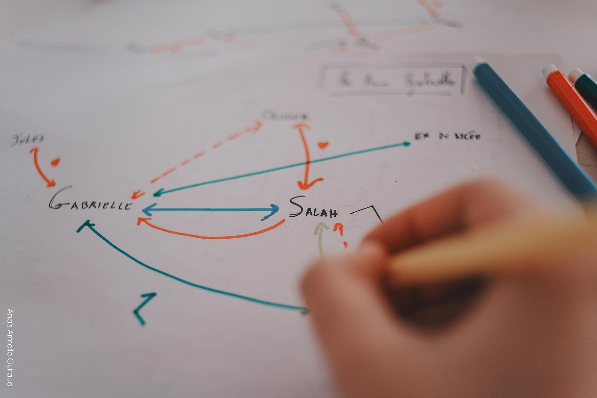 Diagramme d'écriture coloré