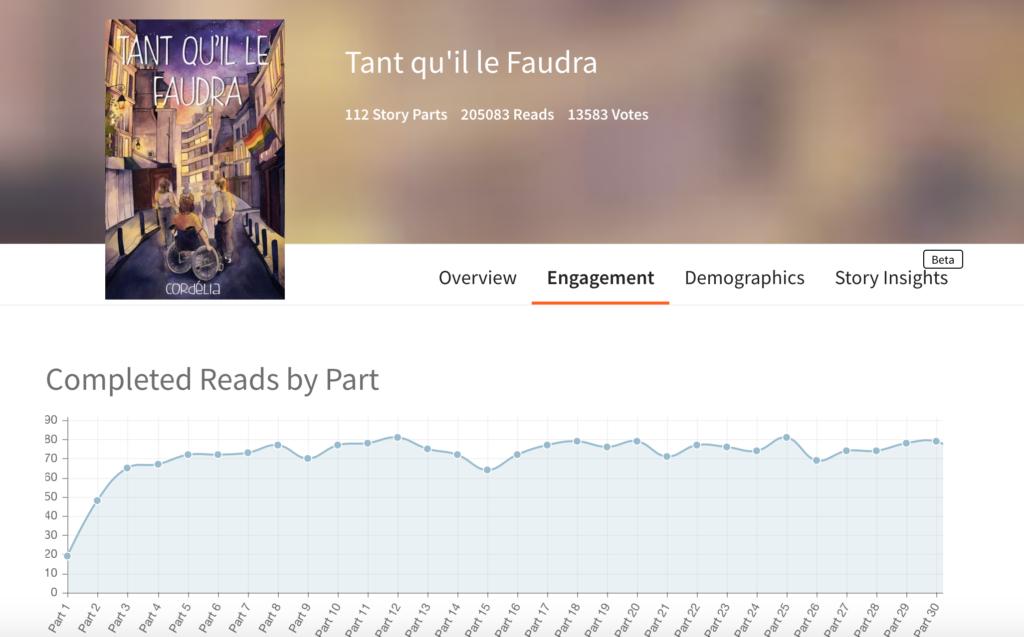 Capture écran des statistiques Wattpad